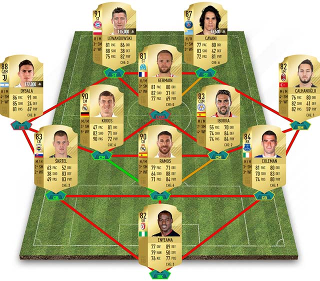 FIFA 18 TOTW 19 Predictions and Cheap Coins
